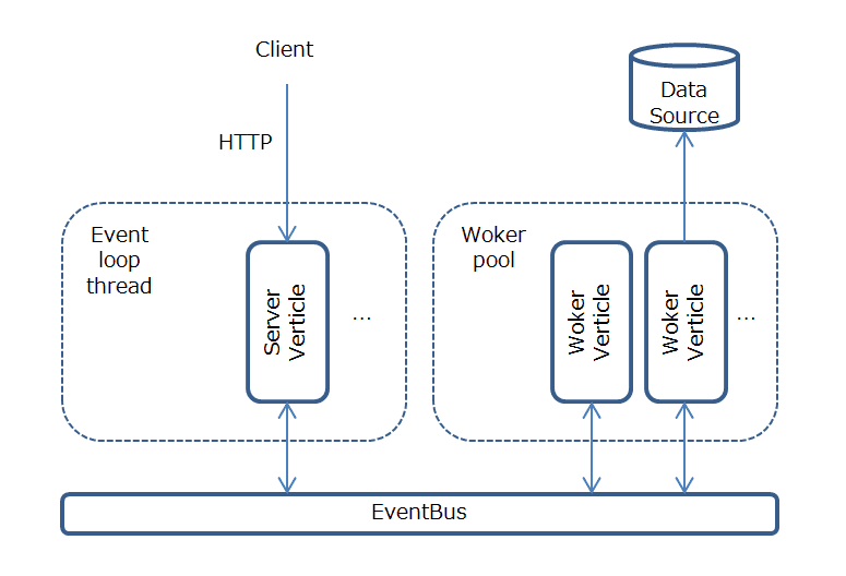 Vert x v3 0を調べる | エンジニアっぽいことを書くブログ